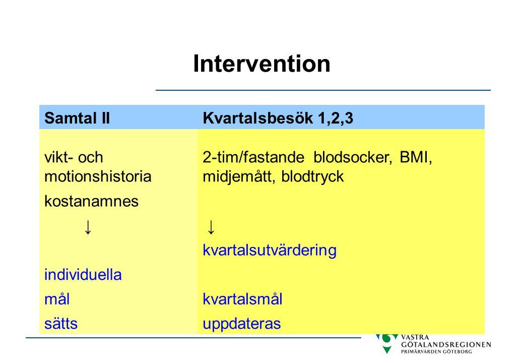 Intervention Samtal II Kvartalsbesök 1,2,3 vikt- och motionshistoria
