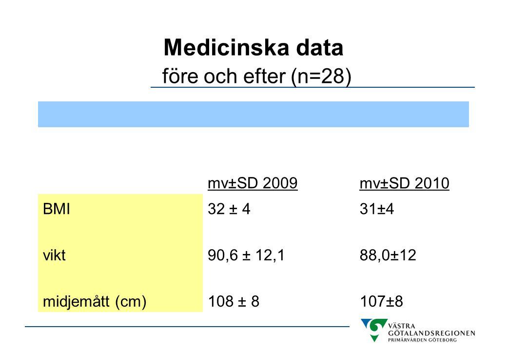 Medicinska data före och efter (n=28)