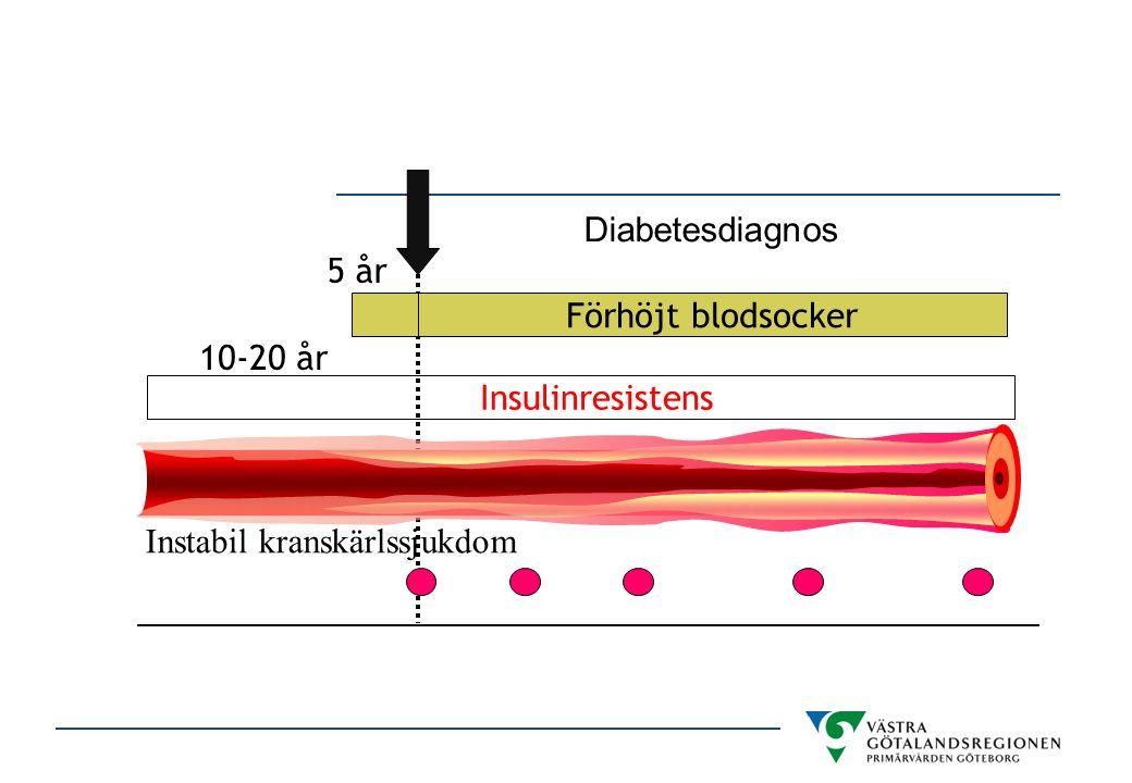 Instabil kranskärlssjukdom