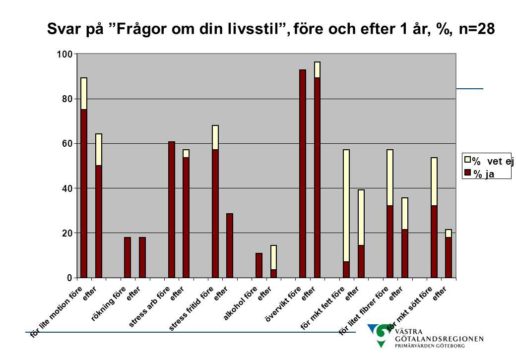 Svar på Frågor om din livsstil , före och efter 1 år, %, n=28