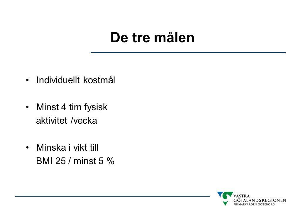 De tre målen Individuellt kostmål Minst 4 tim fysisk aktivitet /vecka