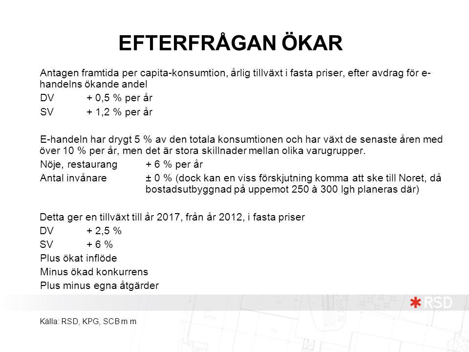 EFTERFRÅGAN ÖKAR Antagen framtida per capita-konsumtion, årlig tillväxt i fasta priser, efter avdrag för e-handelns ökande andel.