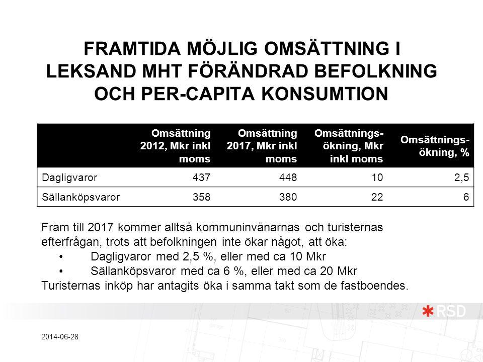 FRAMTIDA MÖJLIG OMSÄTTNING I LEKSAND MHT FÖRÄNDRAD BEFOLKNING OCH PER-CAPITA KONSUMTION