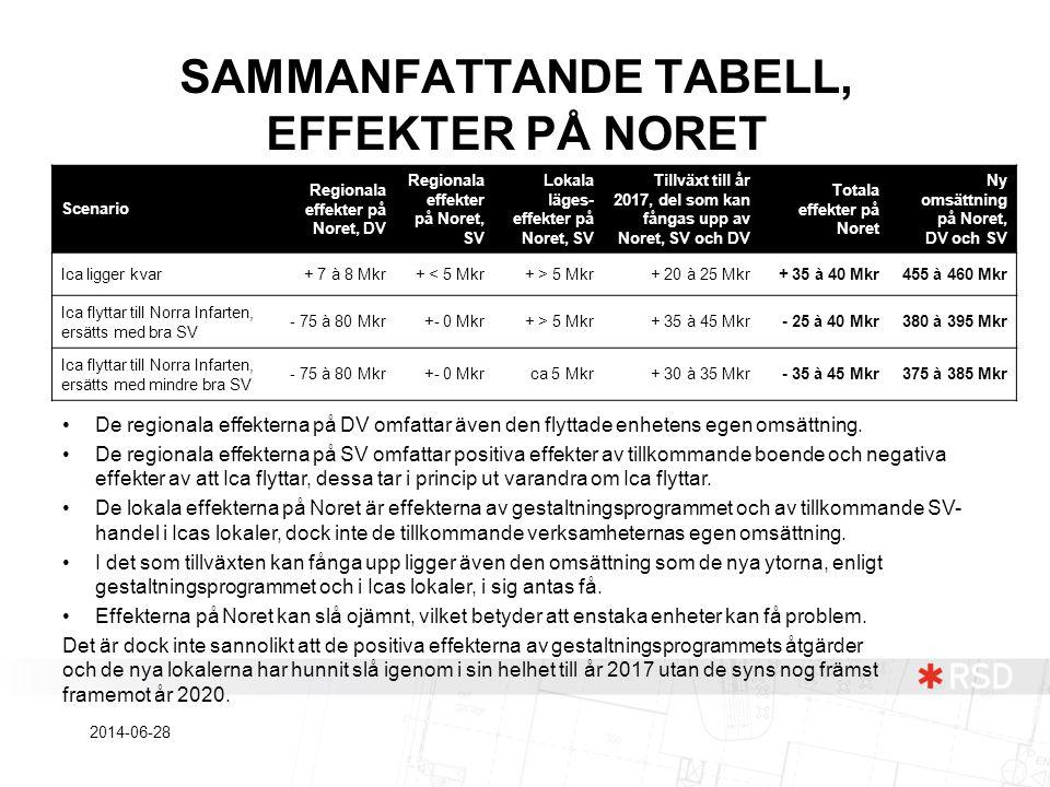 SAMMANFATTANDE TABELL, EFFEKTER PÅ NORET