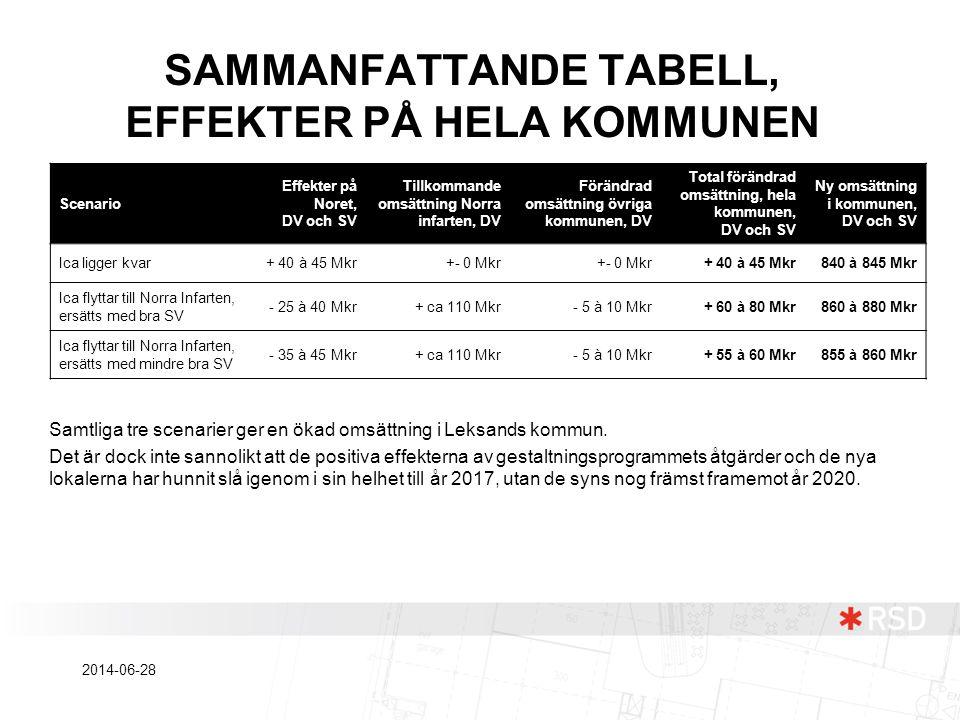 SAMMANFATTANDE TABELL, EFFEKTER PÅ HELA KOMMUNEN