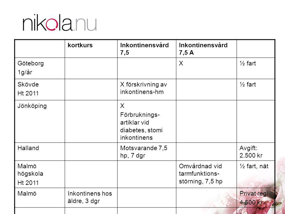 kortkurs Inkontinensvård 7,5. Inkontinensvård 7,5 A. Göteborg. 1g/år. X. ½ fart. Skövde. Ht 2011.