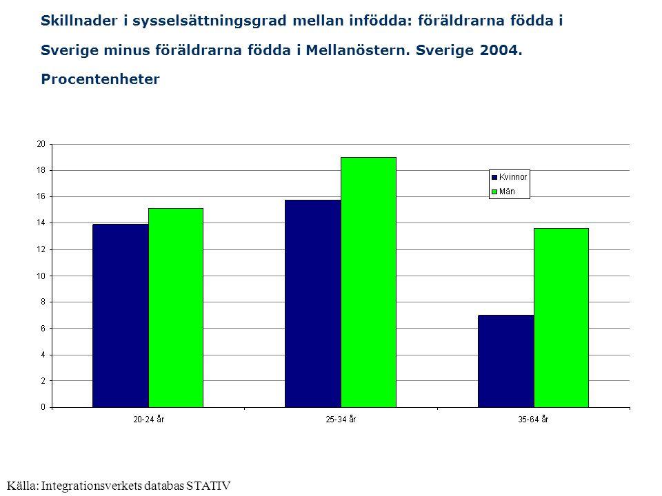 Skillnader i sysselsättningsgrad mellan infödda: föräldrarna födda i Sverige minus föräldrarna födda i Mellanöstern. Sverige 2004. Procentenheter