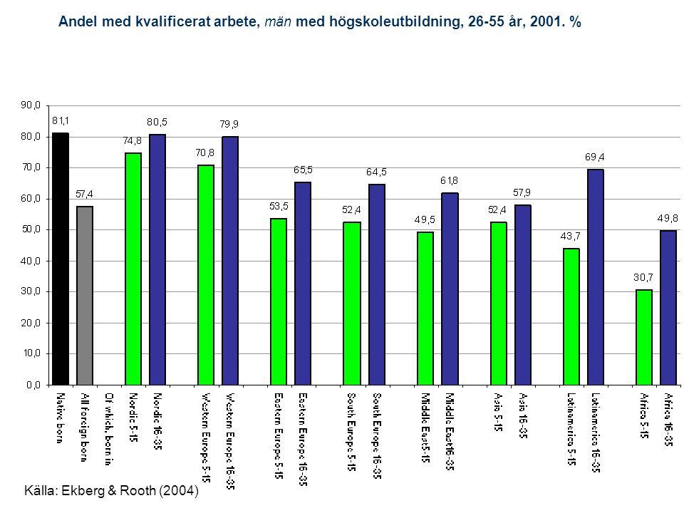 Andel med kvalificerat arbete, män med högskoleutbildning, 26-55 år, 2001. %