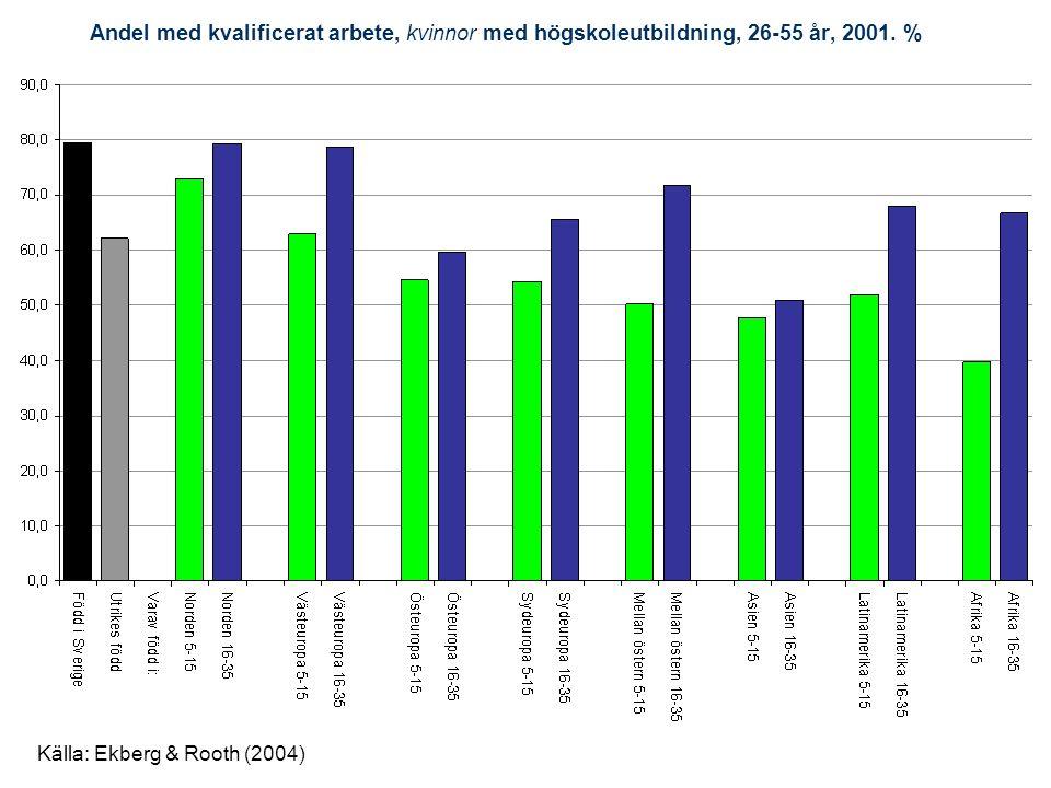 Andel med kvalificerat arbete, kvinnor med högskoleutbildning, 26-55 år, 2001. %