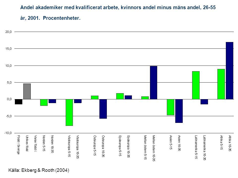 Andel akademiker med kvalificerat arbete, kvinnors andel minus mäns andel, 26-55 år, 2001. Procentenheter.