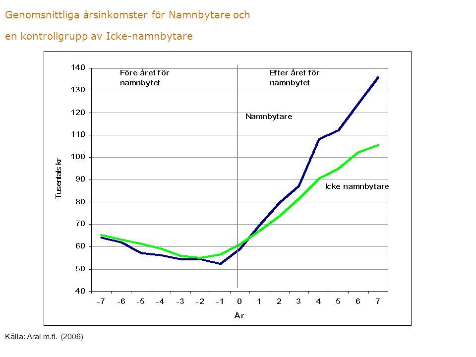 Genomsnittliga årsinkomster för Namnbytare och en kontrollgrupp av Icke-namnbytare