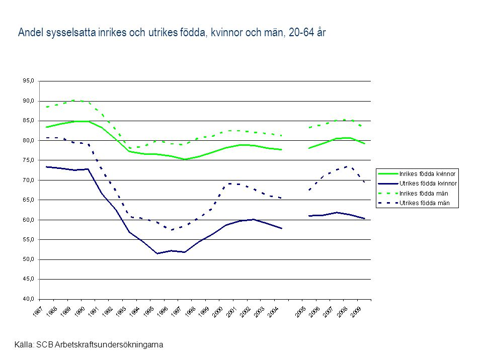 Andel sysselsatta inrikes och utrikes födda, kvinnor och män, 20-64 år