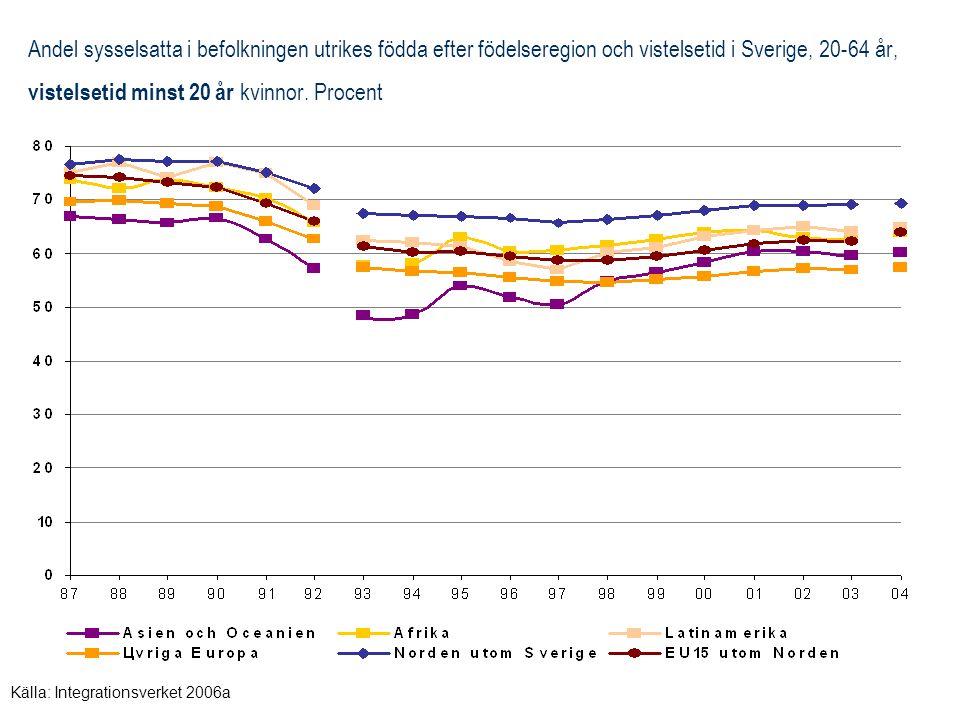 Andel sysselsatta i befolkningen utrikes födda efter födelseregion och vistelsetid i Sverige, 20-64 år, vistelsetid minst 20 år kvinnor. Procent