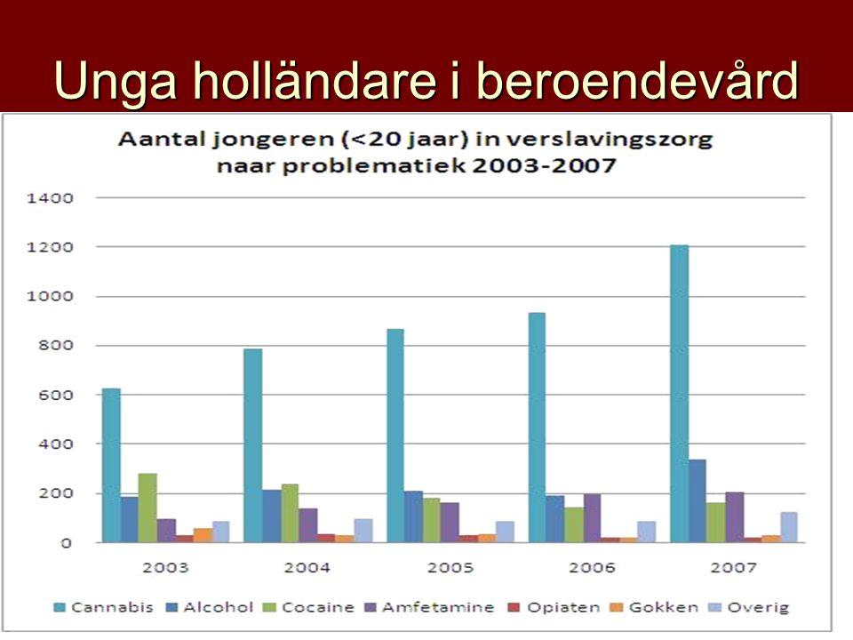 Unga holländare i beroendevård