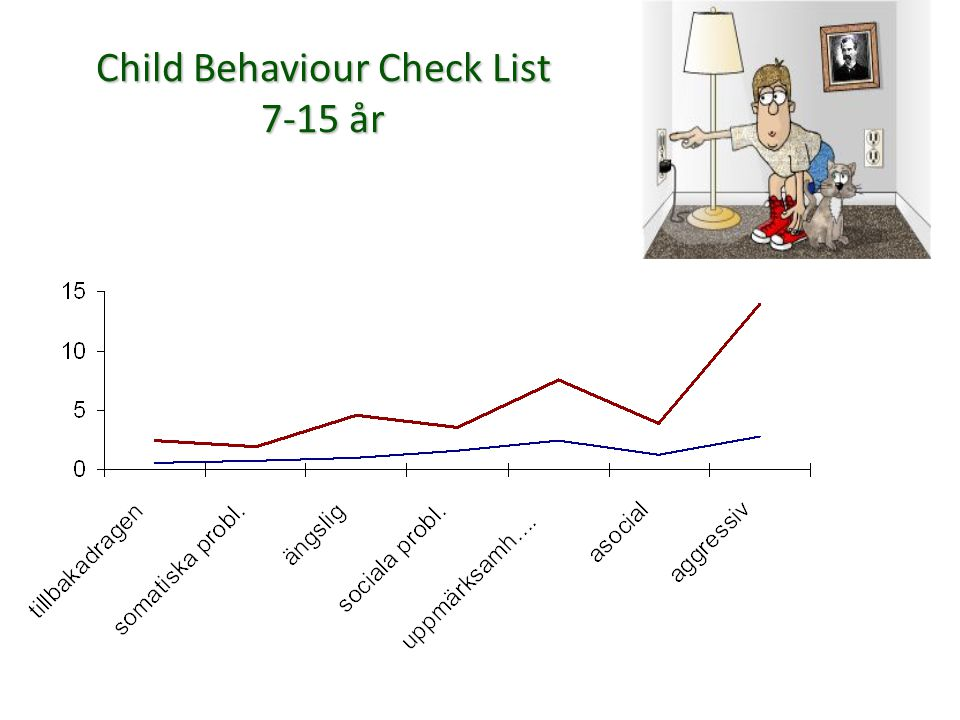 Child Behaviour Check List 7-15 år