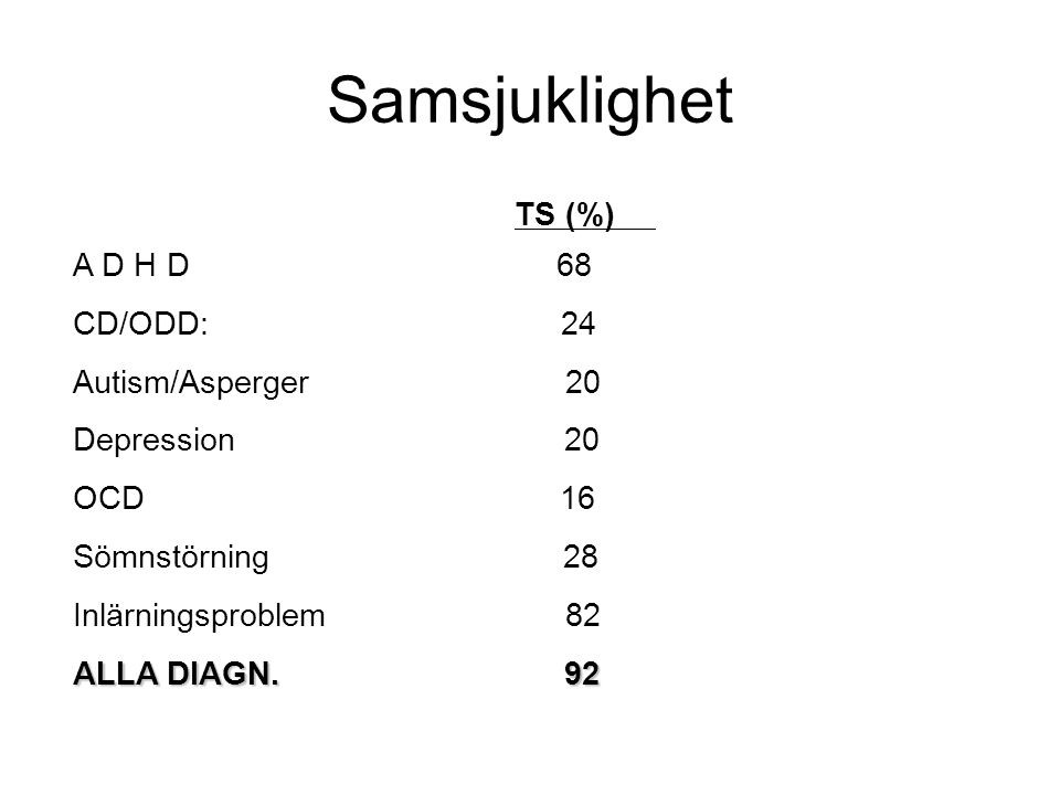 Samsjuklighet TS (%) A D H D 68 CD/ODD: 24 Autism/Asperger 20 Depression 20 OCD 16 Sömnstörning 28 Inlärningsproblem 82 ALLA DIAGN.