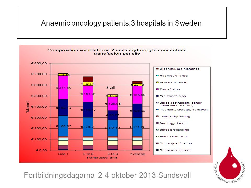 Anaemic oncology patients:3 hospitals in Sweden