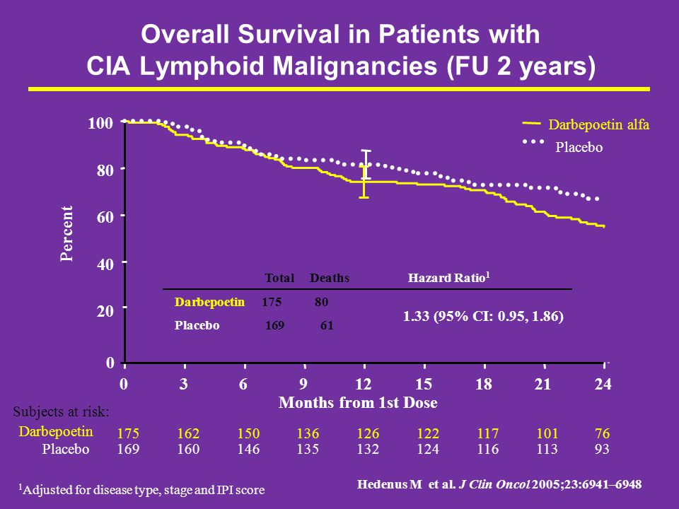 Overall Survival in Patients with CIA Lymphoid Malignancies (FU 2 years)