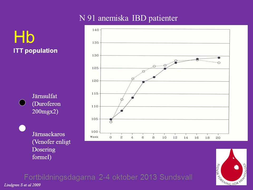 Hb ITT population N 91 anemiska IBD patienter Järnsulfat
