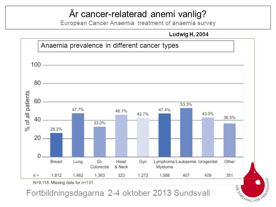 Är cancer-relaterad anemi vanlig