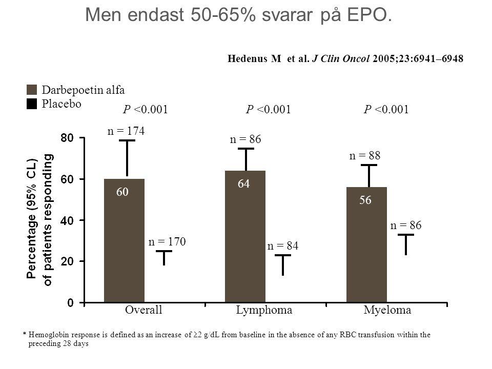 Men endast 50-65% svarar på EPO.