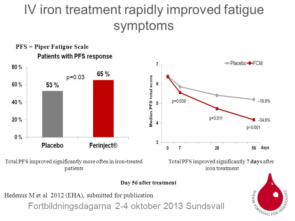 IV iron treatment rapidly improved fatigue symptoms