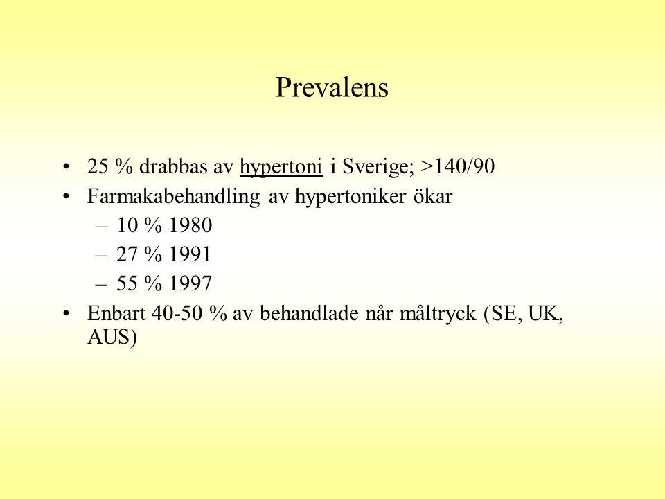 Prevalens 25 % drabbas av hypertoni i Sverige; >140/90