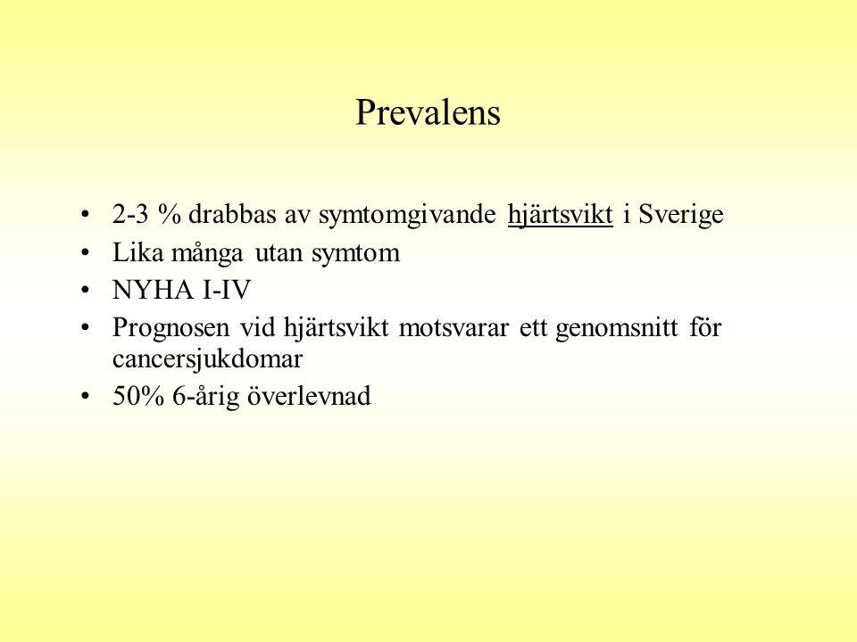 Prevalens 2-3 % drabbas av symtomgivande hjärtsvikt i Sverige