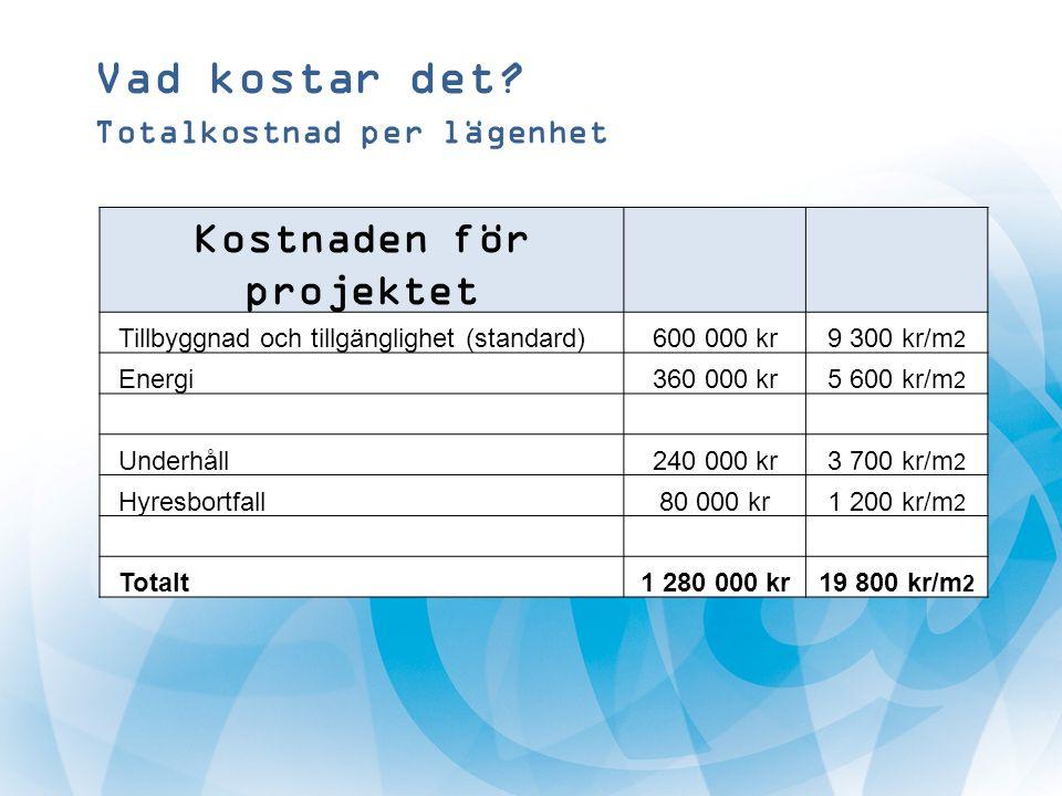 Kostnaden för projektet