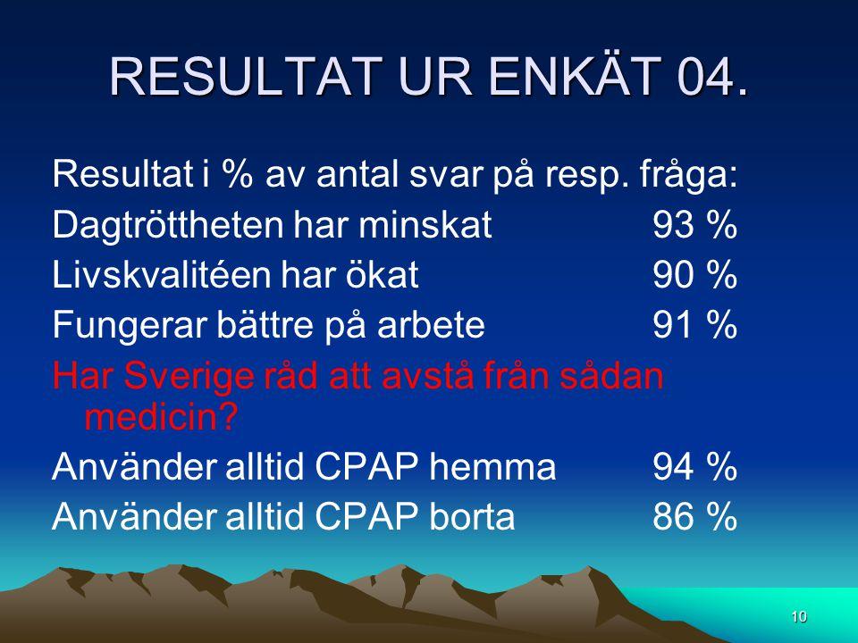 RESULTAT UR ENKÄT 04. Resultat i % av antal svar på resp. fråga: