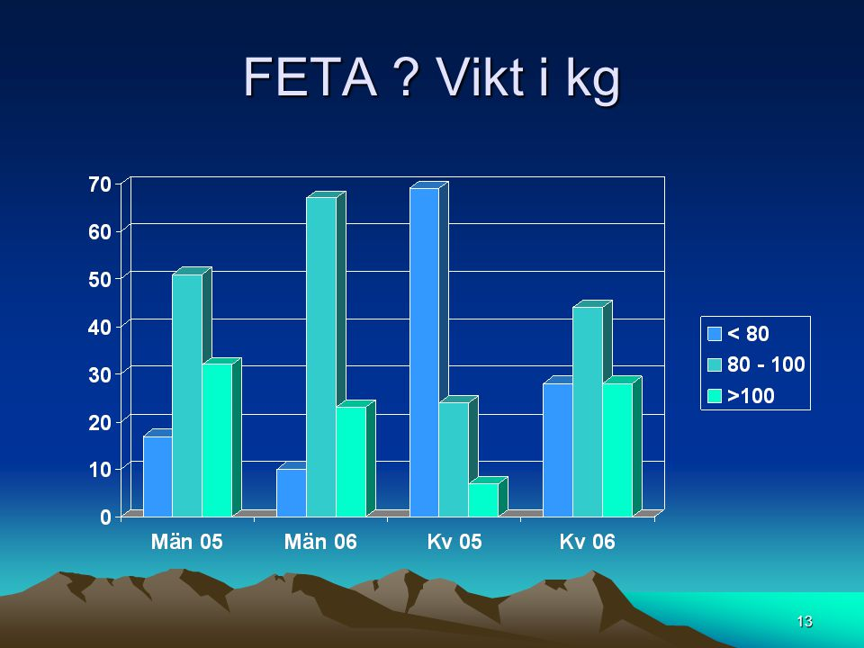 FETA Vikt i kg