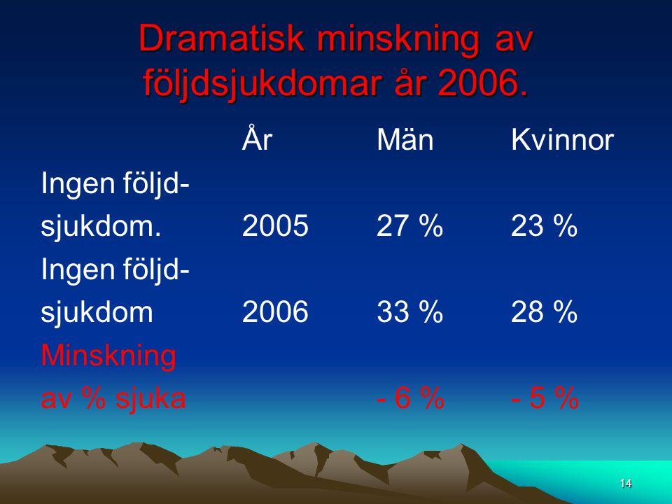 Dramatisk minskning av följdsjukdomar år 2006.