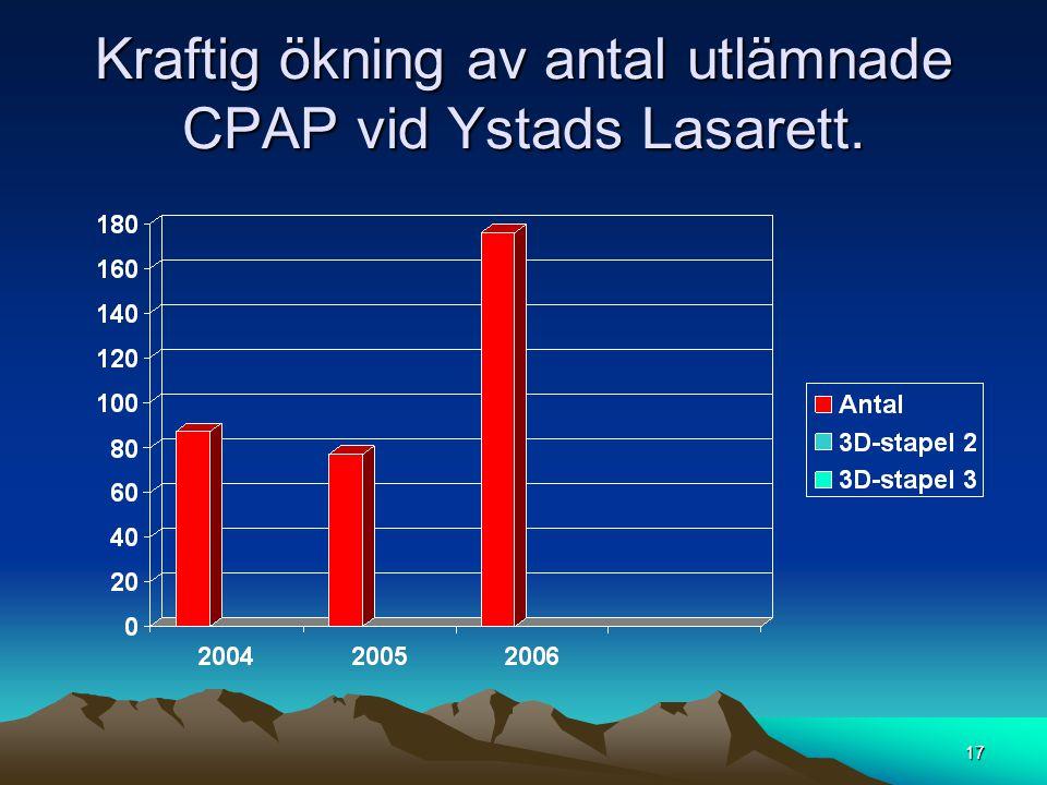 Kraftig ökning av antal utlämnade CPAP vid Ystads Lasarett.