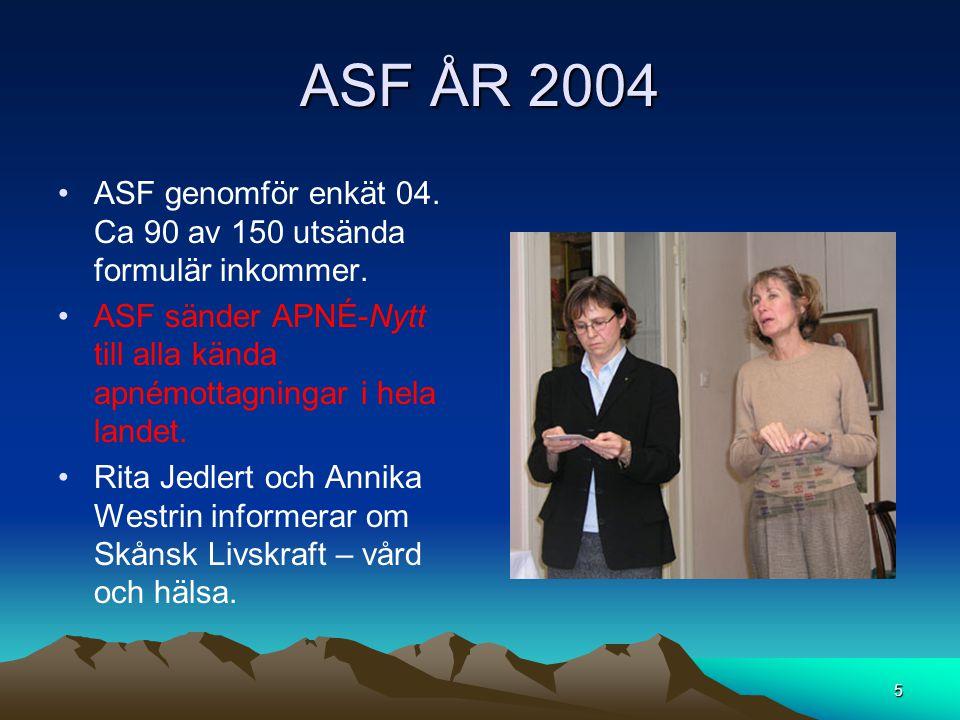 ASF ÅR 2004 ASF genomför enkät 04. Ca 90 av 150 utsända formulär inkommer. ASF sänder APNÉ-Nytt till alla kända apnémottagningar i hela landet.