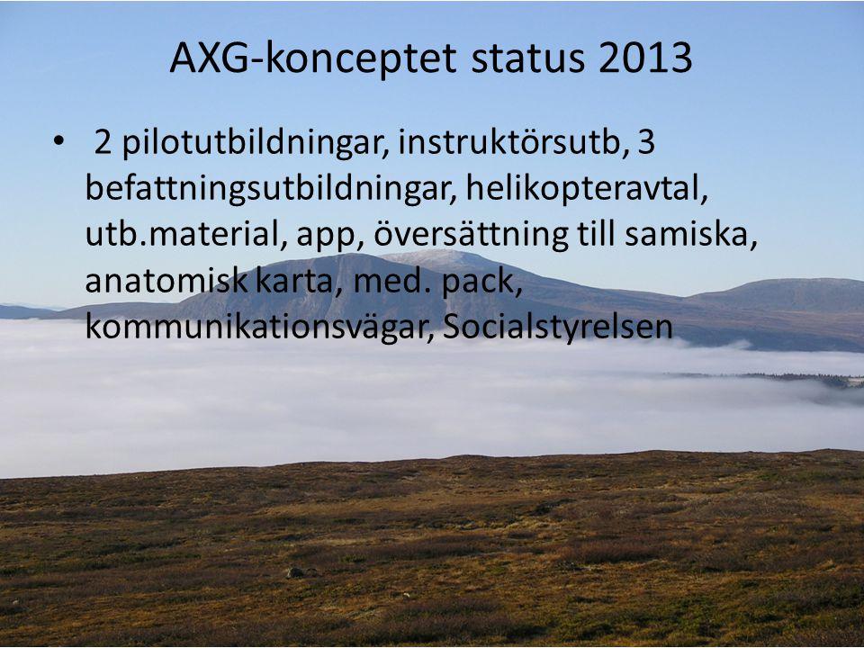 AXG-konceptet status 2013