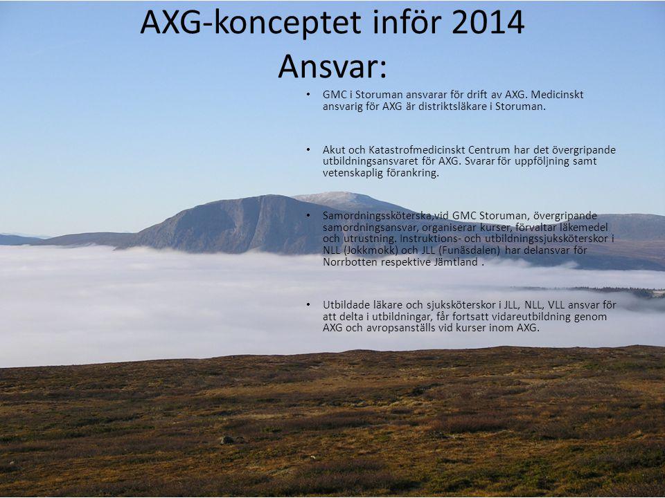 AXG-konceptet inför 2014 Ansvar:
