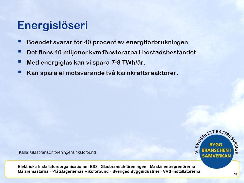Energislöseri Boendet svarar för 40 procent av energiförbrukningen.