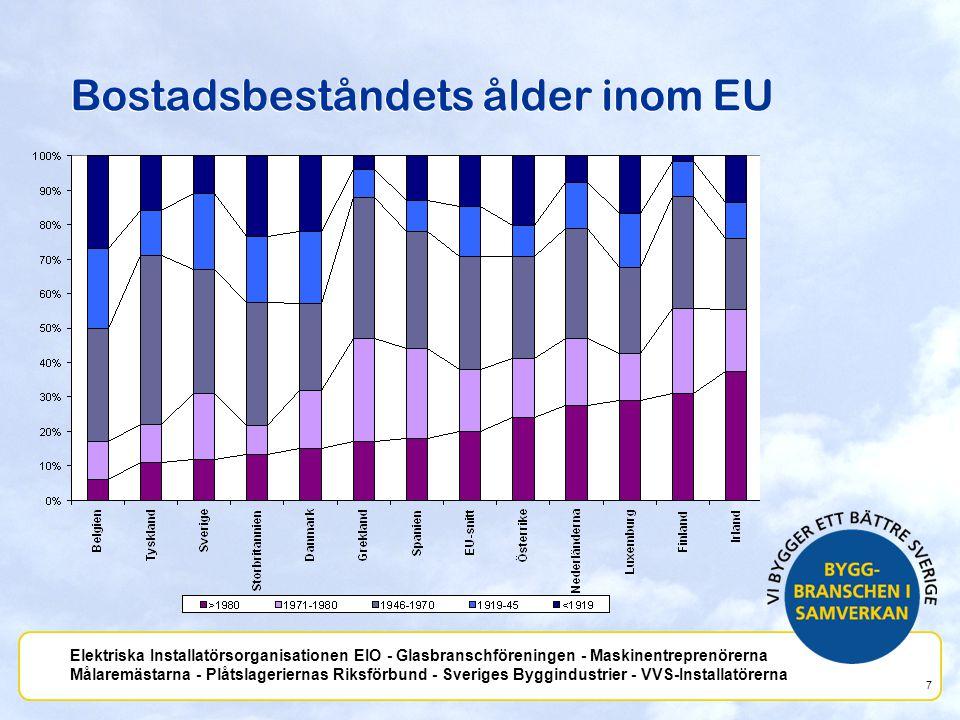 Bostadsbeståndets ålder inom EU