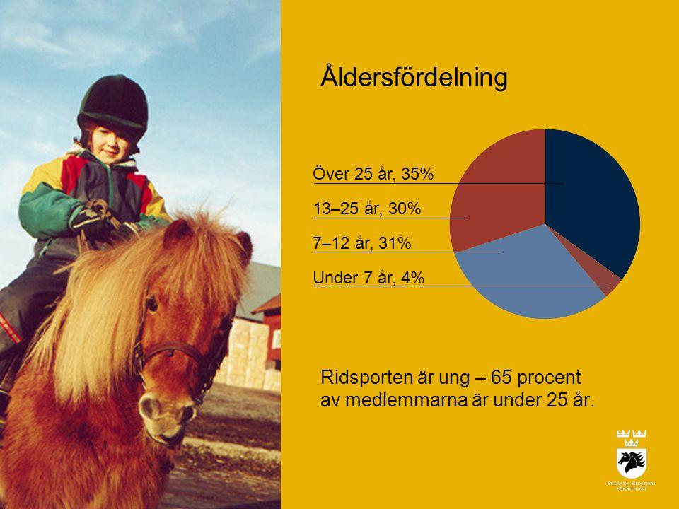 Åldersfördelning Över 25 år, 35% 13–25 år, 30% 7–12 år, 31% Under 7 år, 4% Ridsporten är ung – 65 procent av medlemmarna är under 25 år.