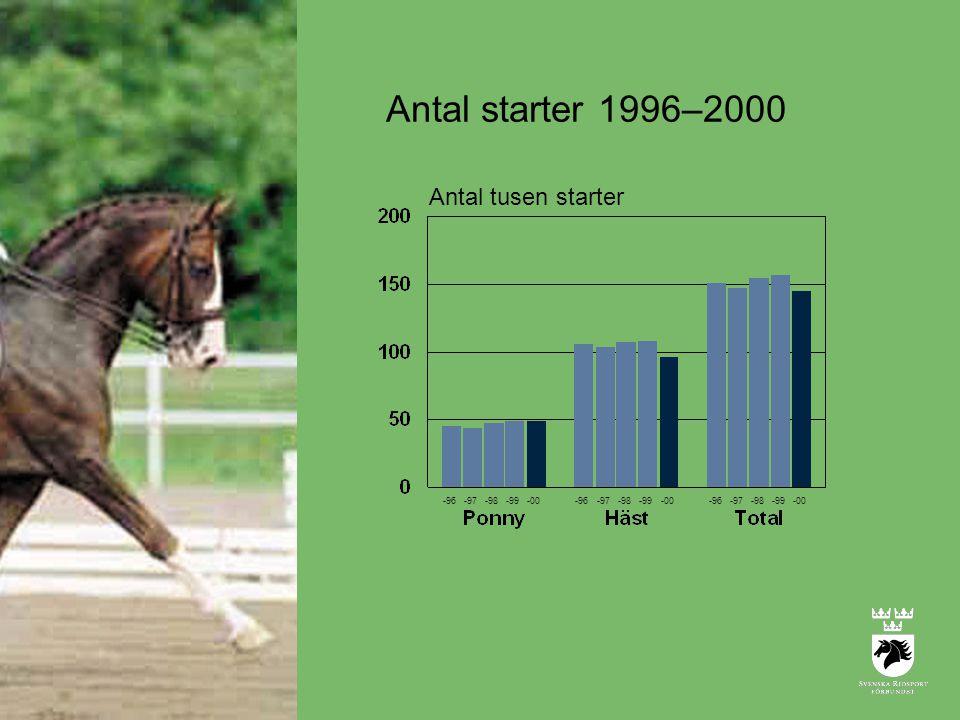 Antal starter 1996–2000 Antal tusen starter -96 -97 -98 -99 -00 -96