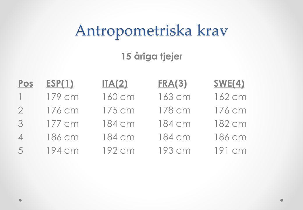Antropometriska krav 15 åriga tjejer Pos ESP(1) ITA(2) FRA(3) SWE(4)