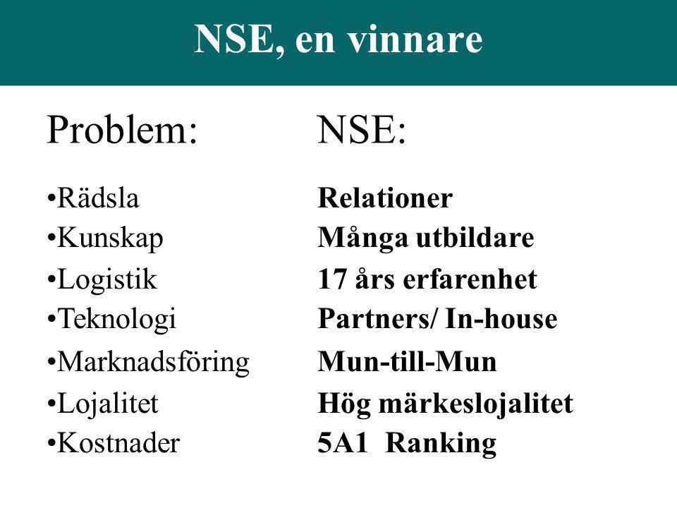 NSE, en vinnare Problem: NSE: Rädsla Relationer
