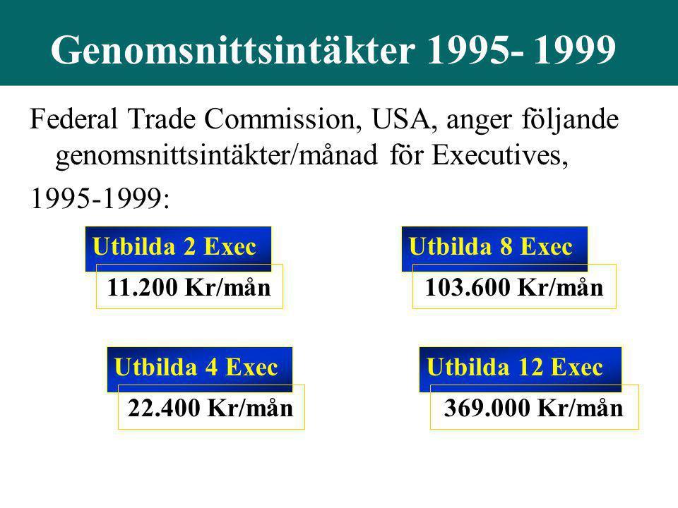 Genomsnittsintäkter 1995- 1999