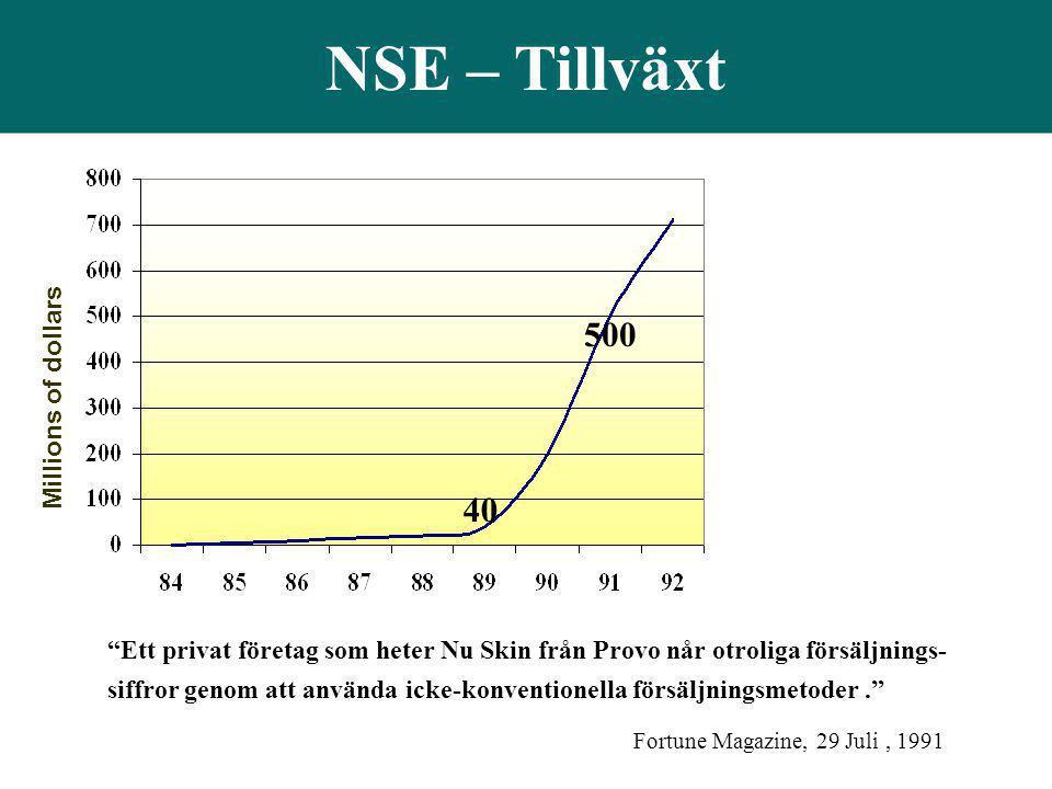 NSE – Tillväxt 500 40 Millions of dollars