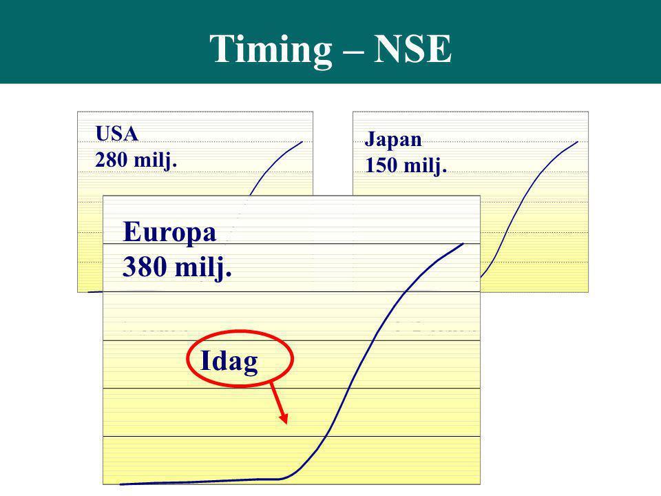 Timing – NSE Europa 380 milj. Idag USA 280 milj. Japan 150 milj.