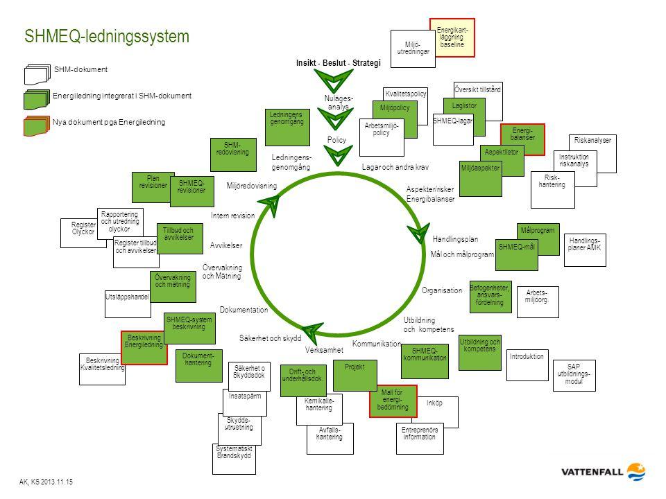SHMEQ-ledningssystem