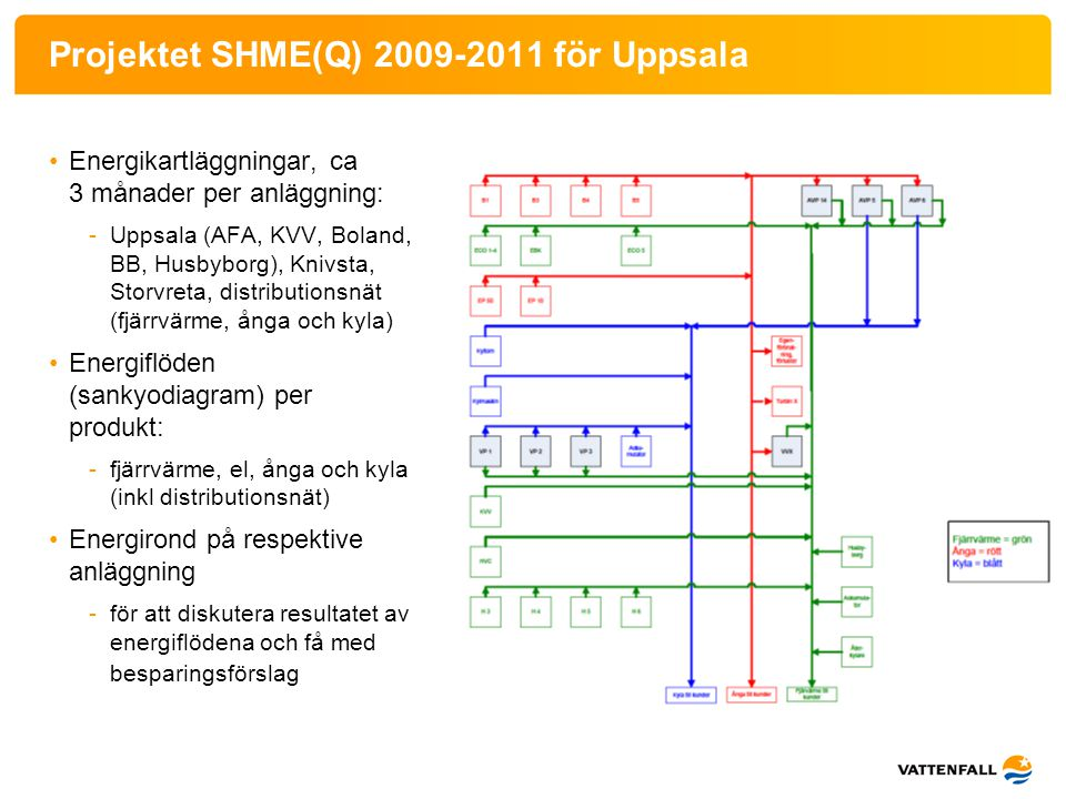 Projektet SHME(Q) 2009-2011 för Uppsala