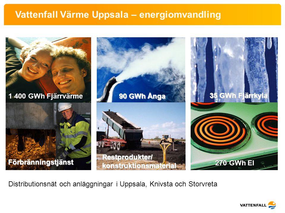 Vattenfall Värme Uppsala – energiomvandling