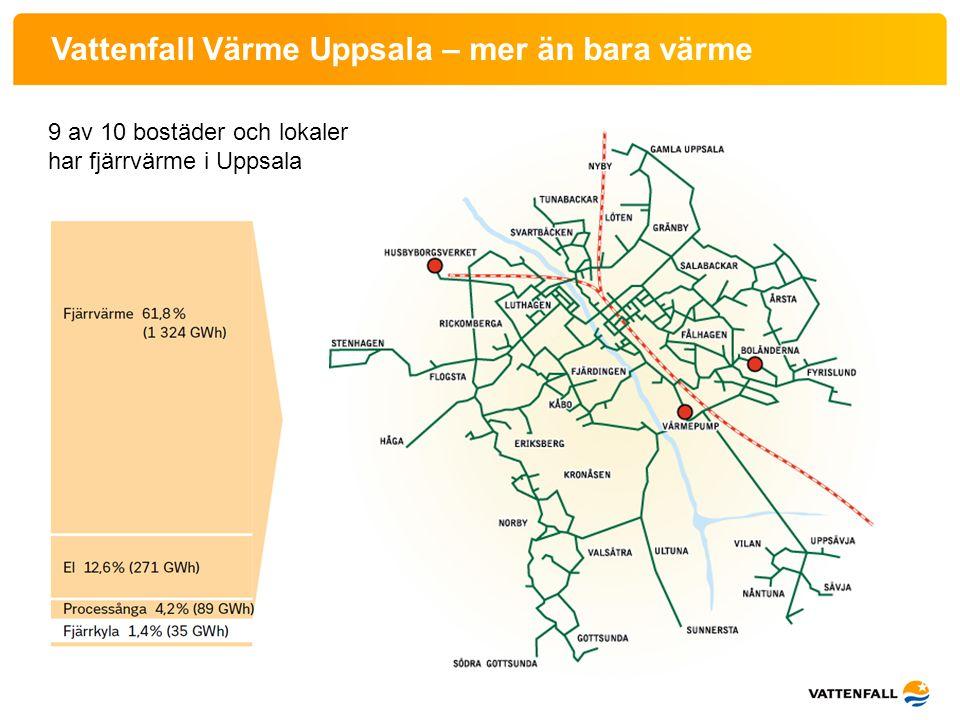 Vattenfall Värme Uppsala – mer än bara värme
