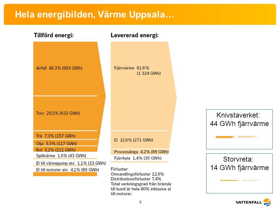 Hela energibilden, Värme Uppsala…